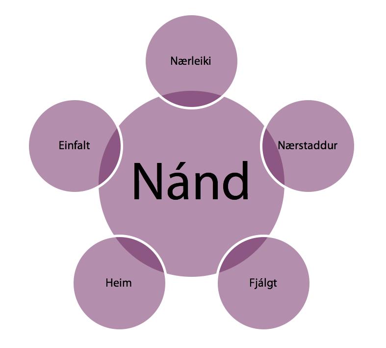 nand-navnid